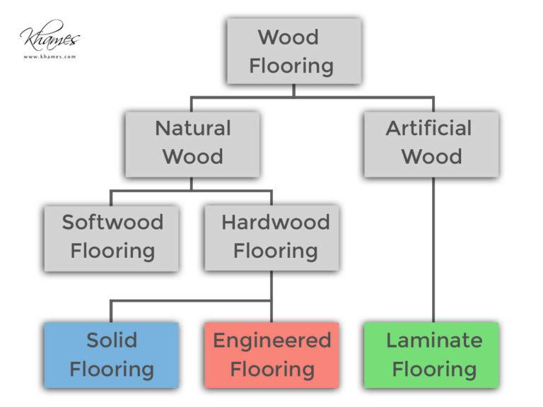 Wood Flooring Chart